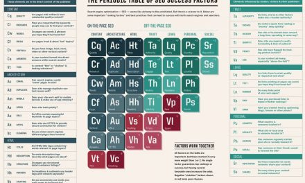 Periodic Table of SEO Factors